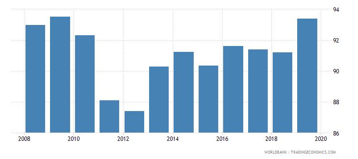dominican republic gross enrolment ratio lower secondary female percent wb data