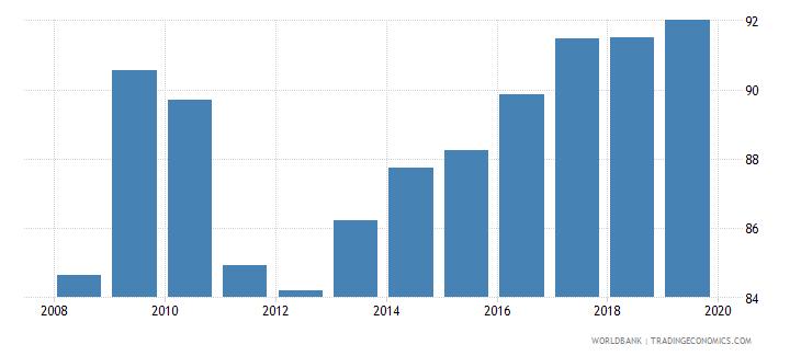 dominican republic gross enrolment ratio lower secondary male percent wb data