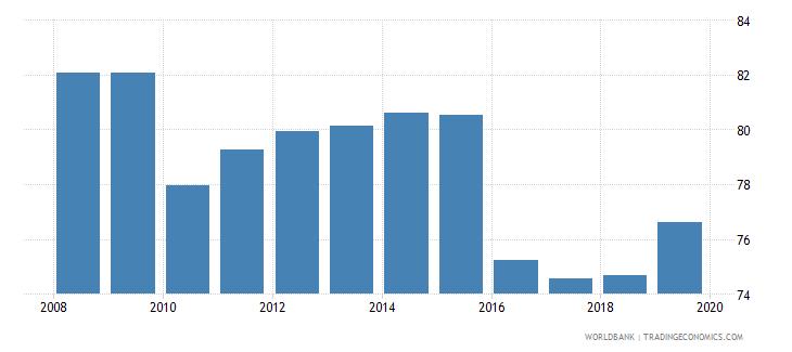 dominican republic gross enrolment ratio upper secondary female percent wb data