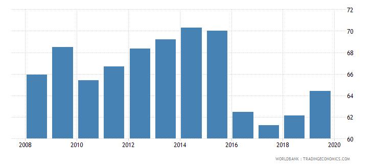 dominican republic gross enrolment ratio upper secondary male percent wb data