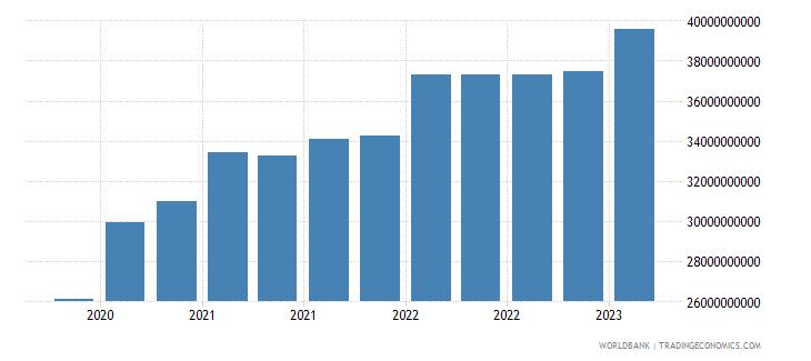 dominican republic gross ext debt pos  all sectors long term all instruments usd wb data