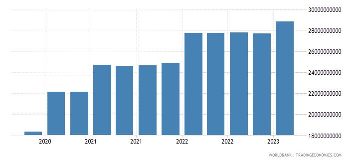 dominican republic gross ext debt pos  general government long term debt securities usd wb data
