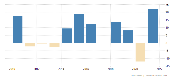 dominican republic gross fixed capital formation annual percent growth wb data