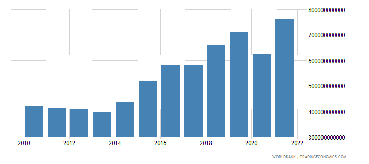 dominican republic gross fixed capital formation constant lcu wb data