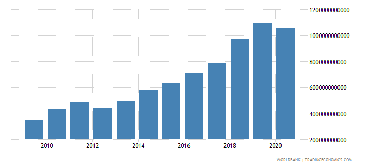 dominican republic gross fixed capital formation private sector current lcu wb data