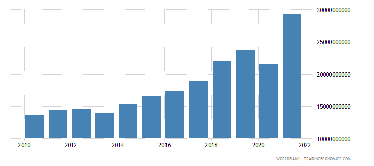 dominican republic gross fixed capital formation us dollar wb data