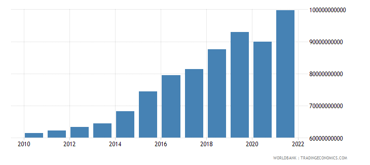 dominican republic gross national expenditure constant 2000 us dollar wb data