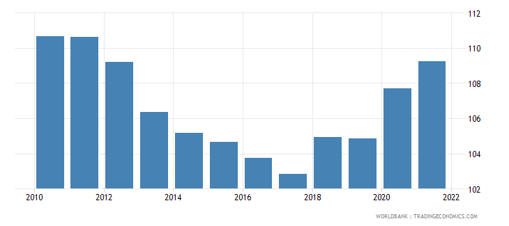 dominican republic gross national expenditure percent of gdp wb data