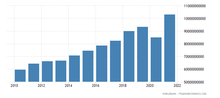 dominican republic gross national expenditure us dollar wb data