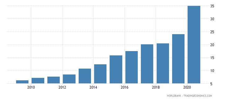 dominican republic gross portfolio debt liabilities to gdp percent wb data
