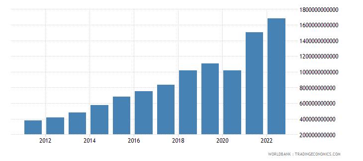 dominican republic gross savings current lcu wb data