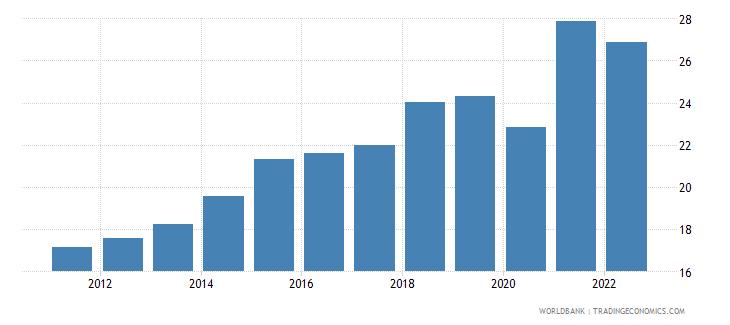 dominican republic gross savings percent of gdp wb data