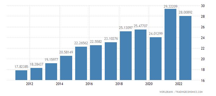 dominican republic gross savings percent of gni wb data