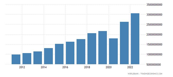 dominican republic gross savings us dollar wb data