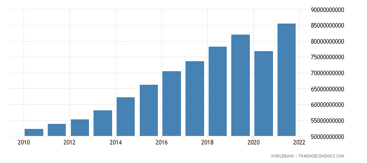 dominican republic gross value added at factor cost constant 2000 us dollar wb data