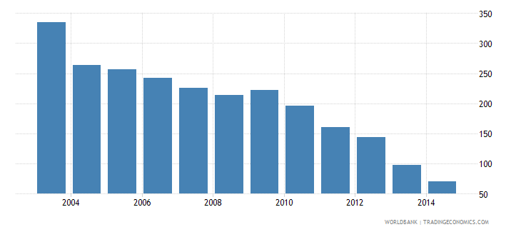 dominican republic health expenditure total percent of gdp wb data