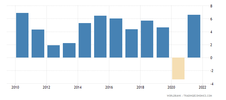 dominican republic household final consumption expenditure annual percent growth wb data