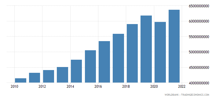 dominican republic household final consumption expenditure constant 2000 us dollar wb data