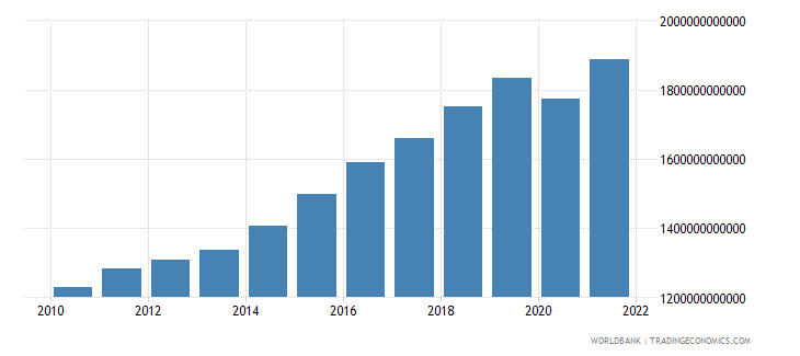 dominican republic household final consumption expenditure constant lcu wb data
