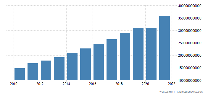dominican republic household final consumption expenditure current lcu wb data