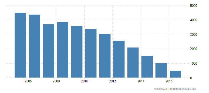 dominican republic household final consumption expenditure etc percent of gdp wb data