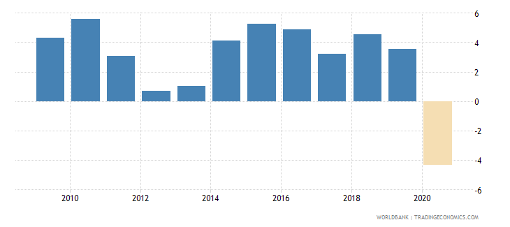 dominican republic household final consumption expenditure per capita growth annual percent wb data