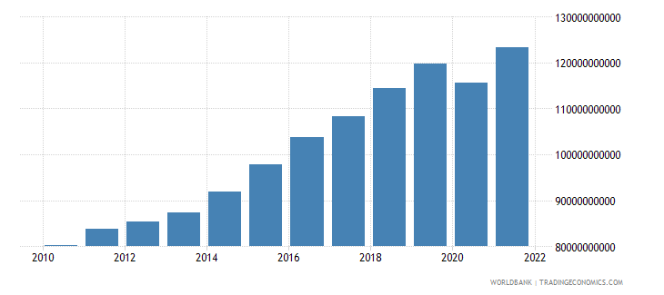 dominican republic household final consumption expenditure ppp constant 2005 international dollar wb data