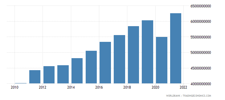 dominican republic household final consumption expenditure us dollar wb data