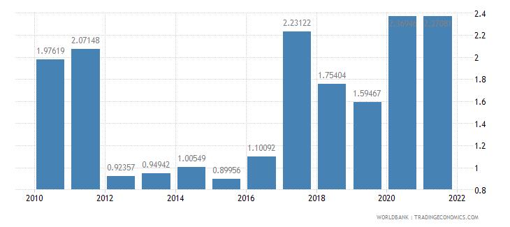 dominican republic ict goods exports percent of total goods exports wb data
