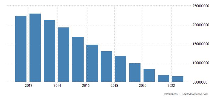 dominican republic ict service exports bop us dollar wb data