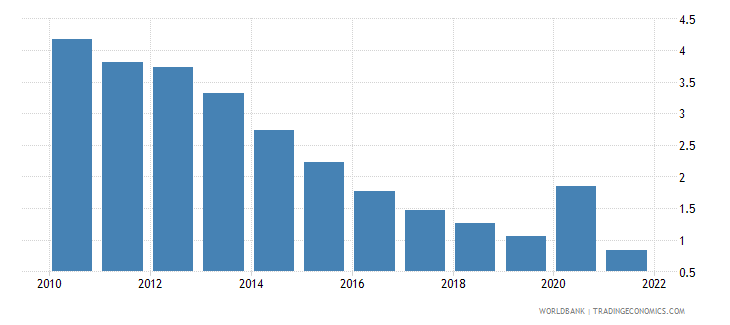 dominican republic ict service exports percent of service exports bop wb data