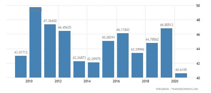 dominican republic import volume index 2000  100 wb data