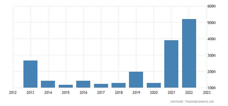 dominican republic imports argentina
