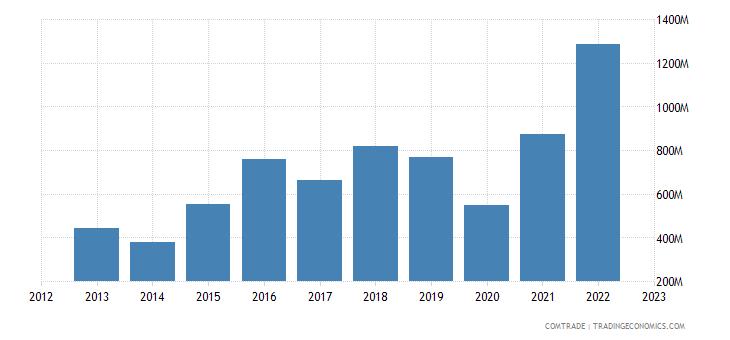 dominican republic imports brazil