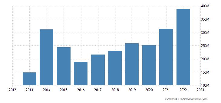 dominican republic imports canada