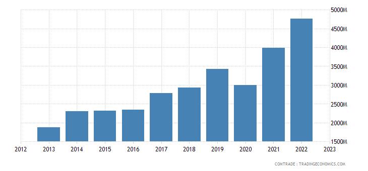 dominican republic imports china