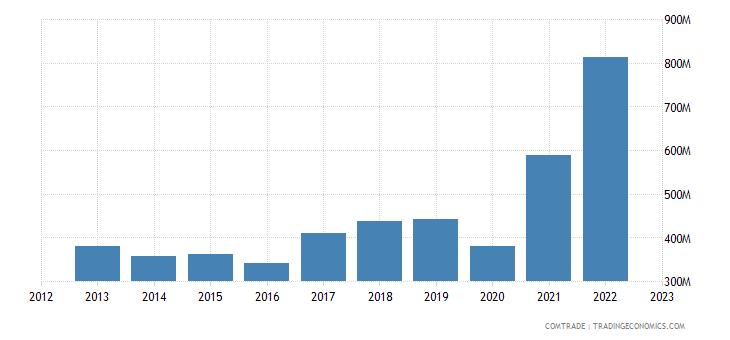 dominican republic imports colombia