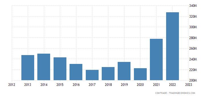 dominican republic imports costa rica