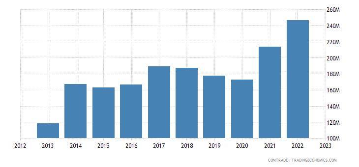 dominican republic imports guatemala