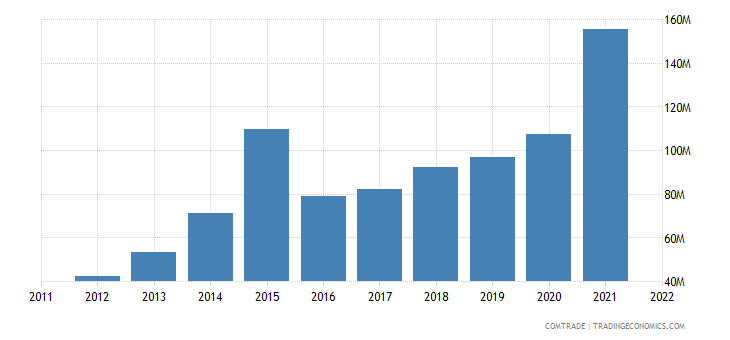 dominican republic imports honduras