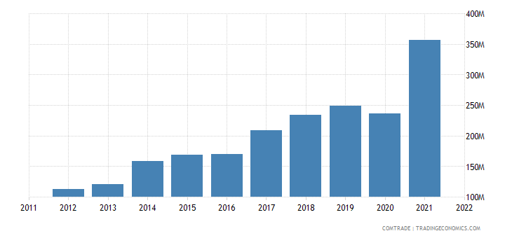 dominican republic imports india