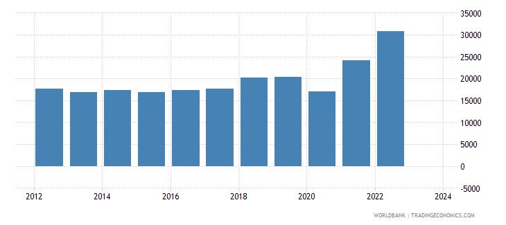 dominican republic imports merchandise customs current us$ millions wb data