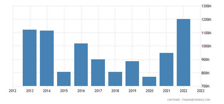 dominican republic imports mexico