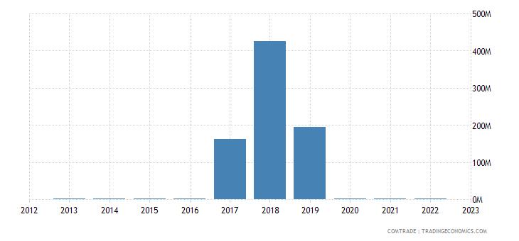 dominican republic imports nigeria