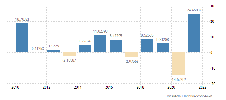 dominican republic imports of goods and services annual percent growth wb data