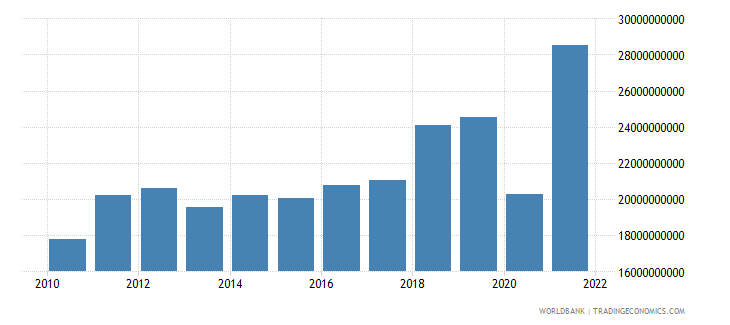 dominican republic imports of goods and services bop us dollar wb data