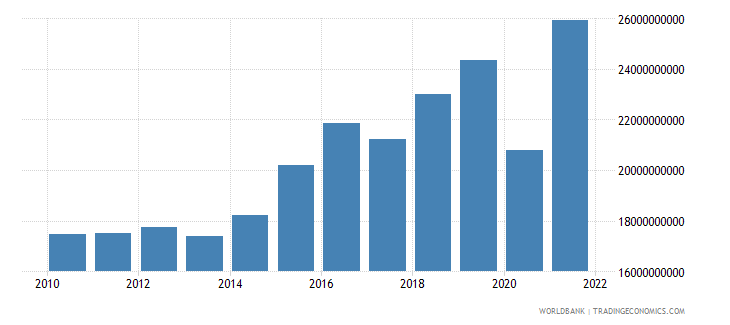dominican republic imports of goods and services constant 2000 us dollar wb data