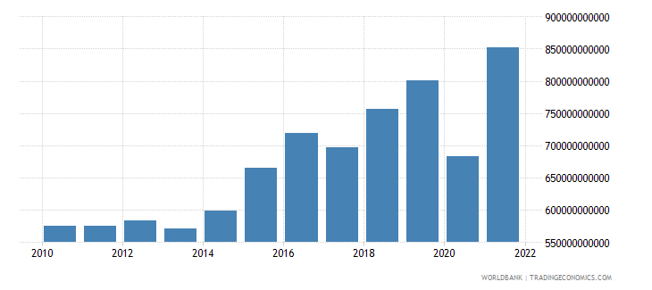 dominican republic imports of goods and services constant lcu wb data