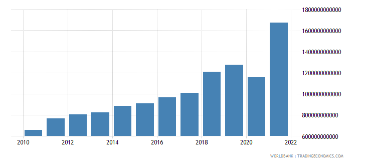 dominican republic imports of goods and services current lcu wb data