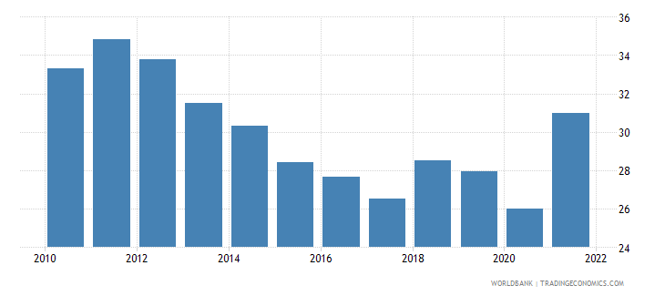 dominican republic imports of goods and services percent of gdp wb data